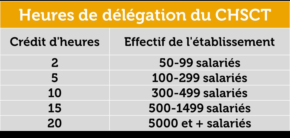 Heures De Delegation Des Elus Au Ce Dp Et Au Chsct