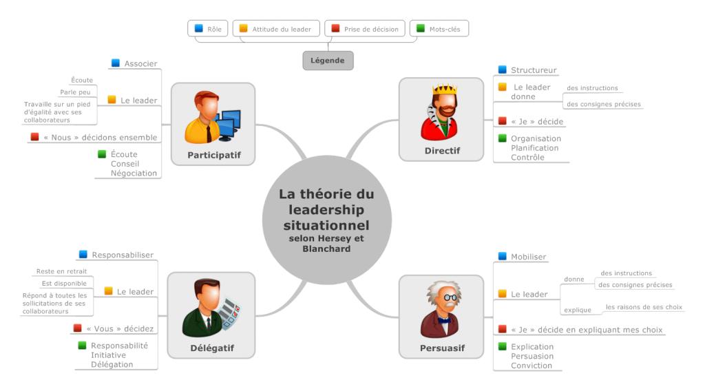 La-théorie-du-leadership-situationnel-selon-Hersey-et-Blanchard